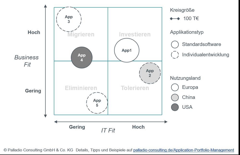 Application Portfolio Management - Bewertung und Entwicklung von IT-Systemen bzgl. ihrem Business & IT Fit