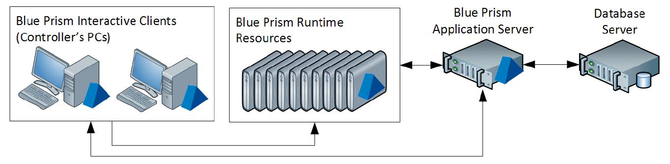 Blue Prism Infrastruktur