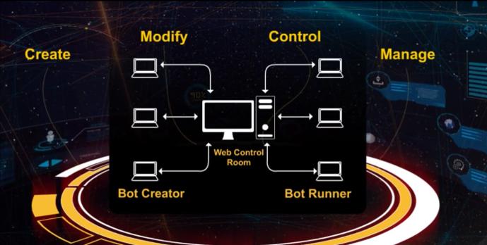 Komponenten Automation Anywhere