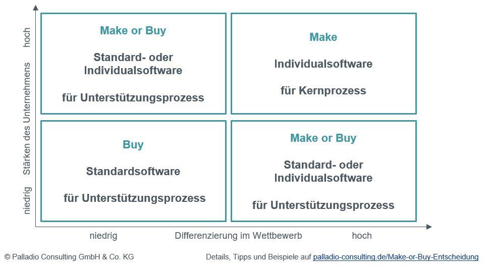 Make or Buy Entscheidung - Portfolio