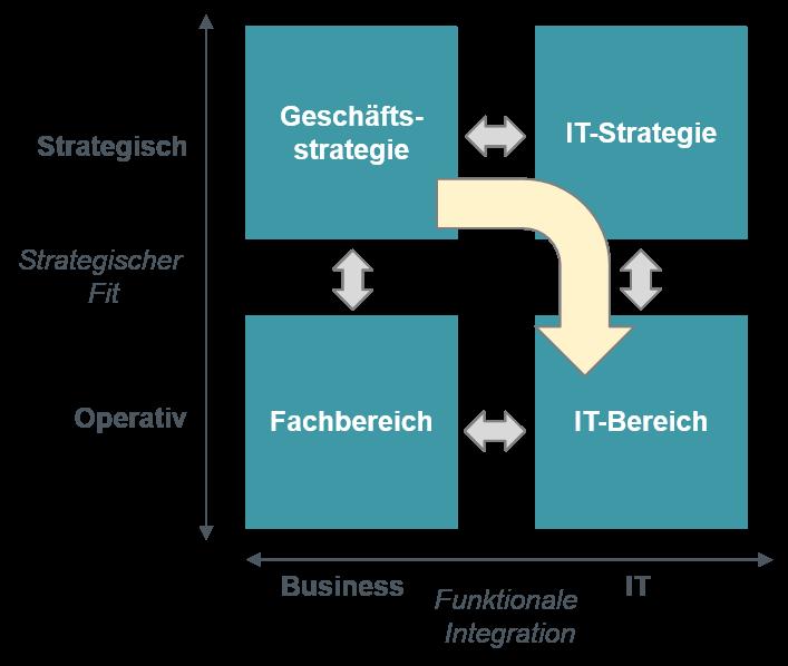 Strategic Alignment Model - IT als Partner