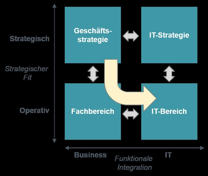 Strategic Alignment Model - IT als Realisierer