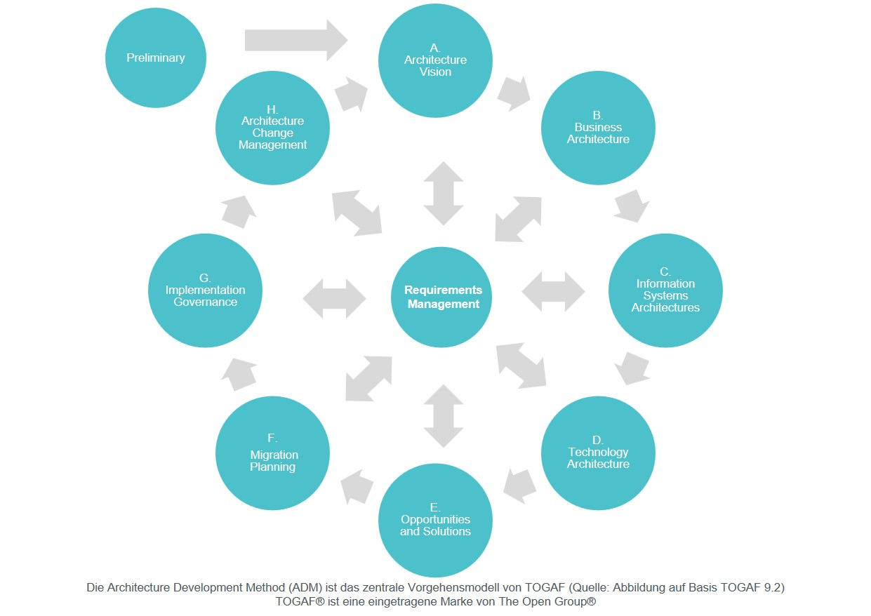 TOGAF ADM Development Method